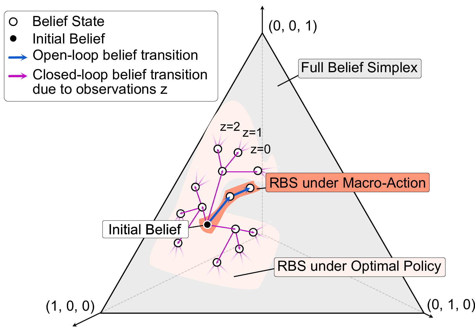 Belief-dependent macro-action discovery in pomdps using the value of information