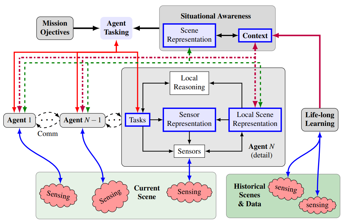 Context and Task-aware Active Perception for Multiagent Systems