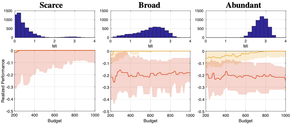 Sequential bayesian experimental design with variable cost structure
